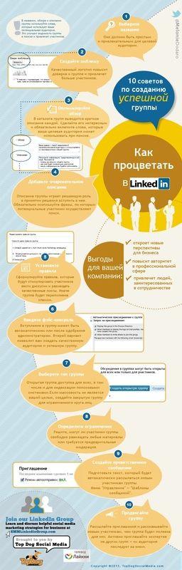 Создание успешной группы в LinkedIn (инфографика)