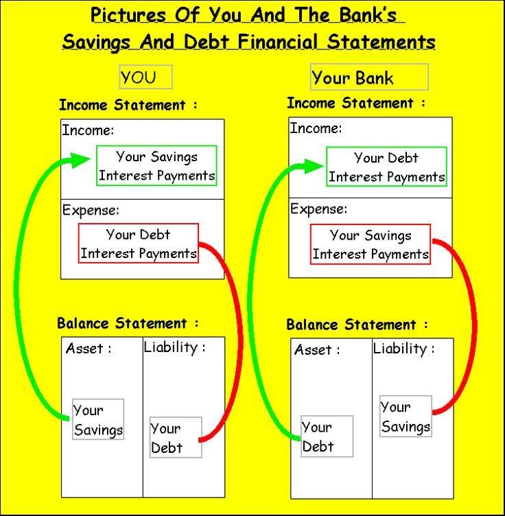 162 best Financial\/Saving tips! images on Pinterest Frugal, Save - asset and liability statement template
