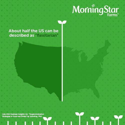Did you know half of the US loves veggies just as much as you do? You're such a trendsetter.
