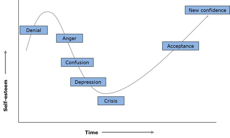Reactions to change - The Change Curve. From a great list of 22 classic change management mistakes to avoid.