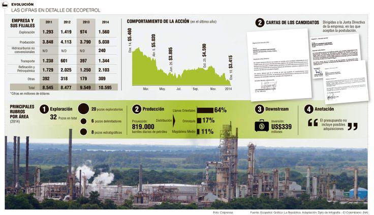 Los 5 puntos que complican el panorama de Ecopetrol en 2014 La caída en el precio de la acción, los procesos iniciados por supuestos sobornos en algunas contrataciones, las dudas sobre las reservas y el plan de inversión, generan incertidumbres.