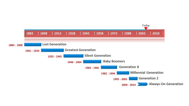 Generation timeline template made with PowerPoint timeline maker ...