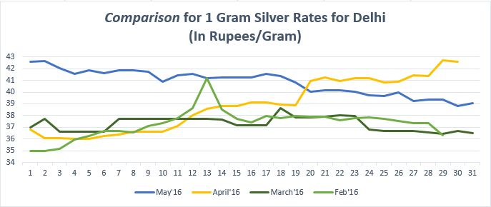 https://www.bankbazaar.com/silver-rate-delhi.html Silver rates in Delhi Comparison for 1 gram Silver rates in Delhi for the months of May'16, April'16, March'16, Feb'16