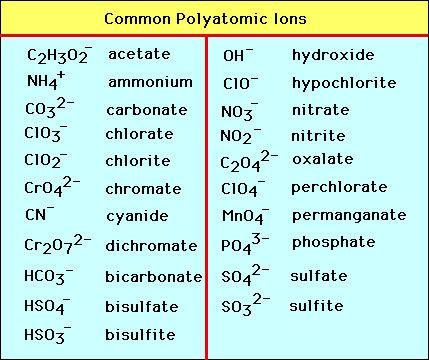 common polyatomic ions