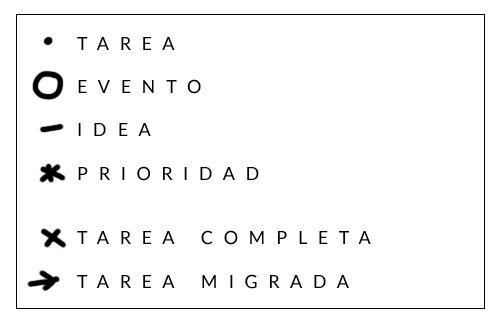 Planners and tea | Bullet Journal en Español: Bullet Journal en 5 minutos