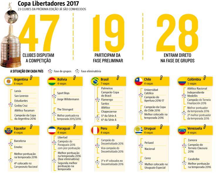 Melhor do que a confirmação em sua nona Copa Libertadores sem depender do desfecho da Copa do Brasil – que não foi o esperado pela torcida – foi, para o Atlético, a certeza de que estreará diretamente na fase de grupos. *(08/12/2016) #Galo #Atlético #Libertadores #Futebol #Infográfico #Infografia #HojeEmDia