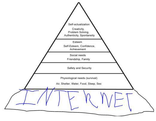 maslow's hierarchy of rolling in his grave.Laugh, Updates Maslow, Basic Human, Maslow Hierarchy, Funny Stuff, Humor, Things, Internet, De Maslow