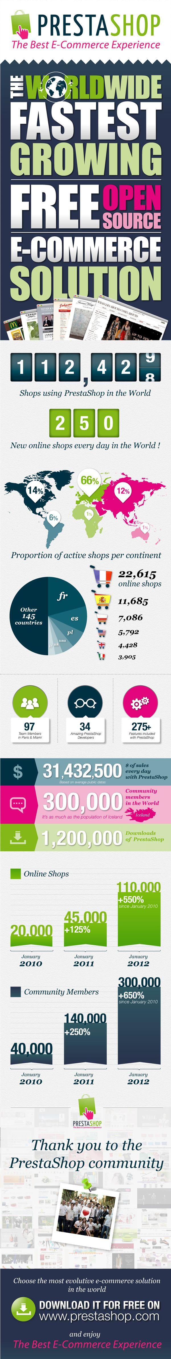 PrestaShop : Tout saoir sur PrestaShop — Merci à notre communauté de 300 000 membres et aux 100 000 boutiques à travers le monde, PrestaShop est aujourd'hui la solution e-commerce N°1 en Europe ! Début 2012, nous avons fait un état des lieux de notre solution que nous partageons avec vous en image… tout ce que vous devez savoir sur PrestaShop se trouve dans cette infographie.