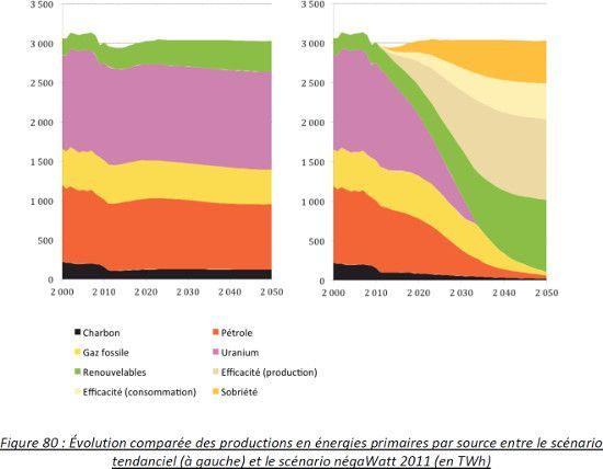 Evolution comparée des productions en énergies primaires par source entre le scénario tendanciel et le scénario négawatt