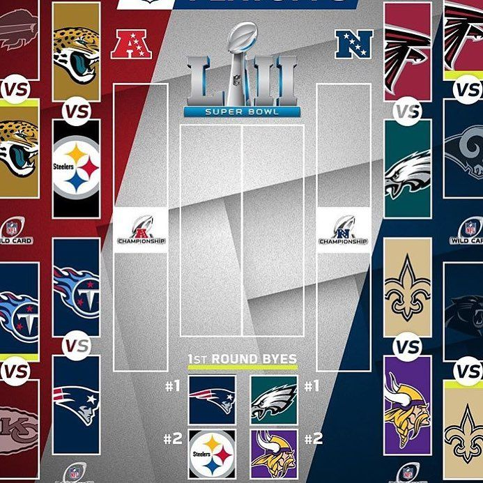 The playoff picture after wildcard weekend  #buffalo #jacksonville #tennessee #kansascity #atlanta #la #carolina #neworleans #newengland #pittsburgh #minnesota #philadelphia #nfl #playoffs
