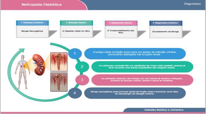 A nefropatia diabética.  Após 15 anos de diabetes tipo 1, aproximadamente 40% dos pacientes desenvolvem a nefropatia diabética. Uma doença renal que diminui o ritmo do funcionamento dos rins, podendo chegar até a falência completa. A nefropatia quando essa doença chega a esse estágio, é chamado de insuficiência renal. Que em alguns casos, obriga o paciente a fazer sessões de hemodiálise ou diálise peritoneal.