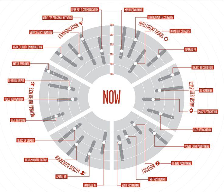 [Infographic] Emerging Technology Roadmap