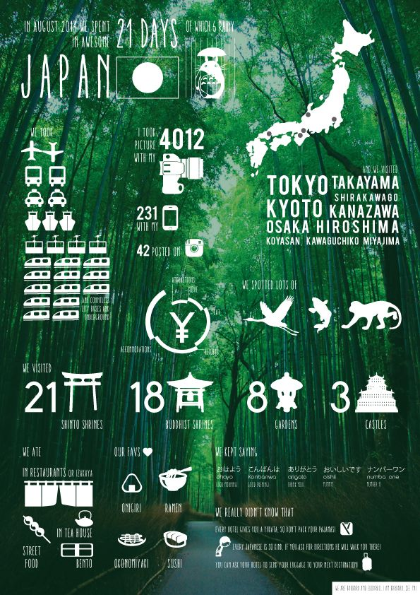 #japan #infographic #travel #totoro
