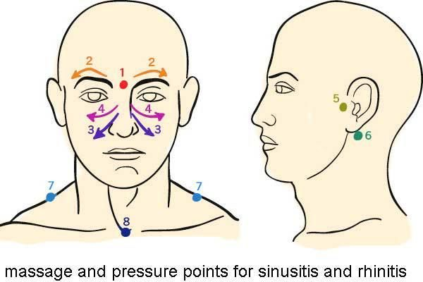 Sinus Massage pressure points - work in small circular motions starting at point 1
