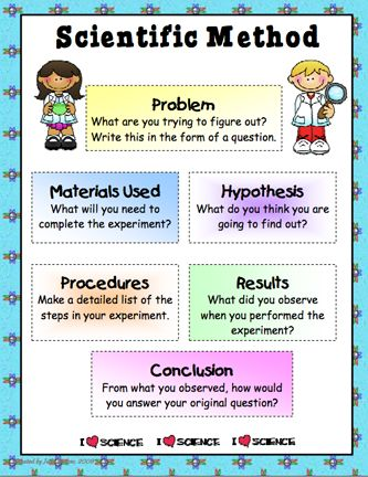 Here's a poster on one approach to a scientific method.