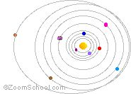 Planets - Zoom Astronomy - comparison charts w/ gravity, moon, rotation/revolution times, temps, etc. Great reference!