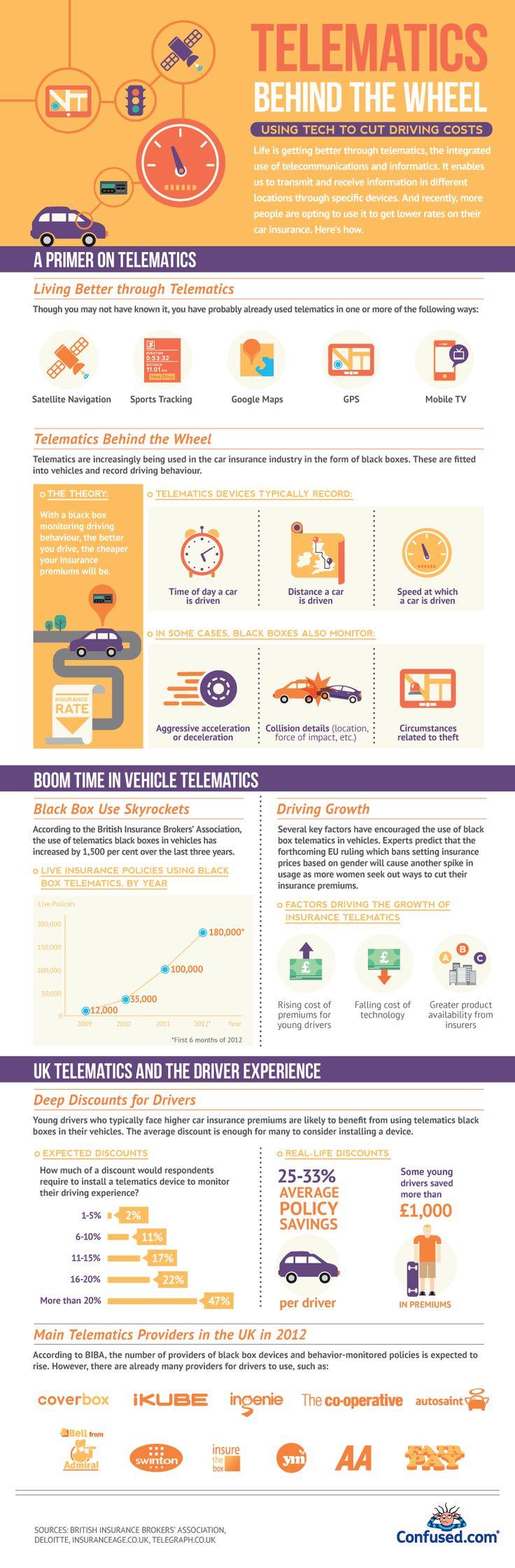 Telematics technology insurance infographic