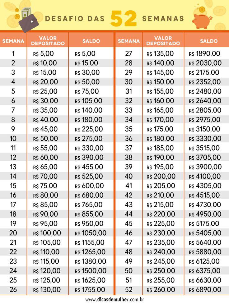 Aprenda a economizar R$ 6.890 num ano com o Desafio das 52 Semanas