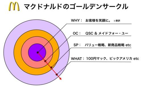 マクドナルドのゴールデン・サークル:Why, OC, SP, What