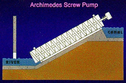 Science Experiment: build an archimedes screw pump. Applied Mechanics  Science Project Cross-section of Archimedes Screw