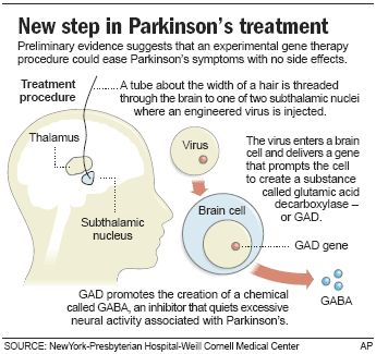 corresponding nursing care for someone with parkinsons disease Medication non-adherence in parkinson's disease is therefore a serious problem   its respective treatment will be more informed and therefore more likely to   positive adherence behaviours are assumed that is, the patient.