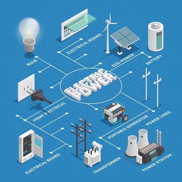 Download Electricity Production for free в 2020 г Умный