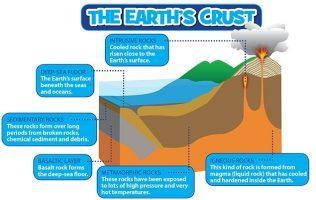 Learn all about the structure of the Earth here at National Geographic Kids! Join us as we explore the different layers - the crust, upper mantle, lower mantle, outer core and inner core...