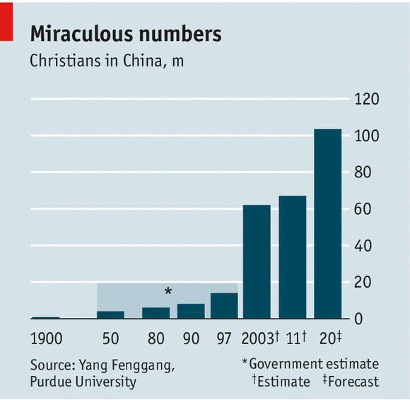 Religion in China: Cracks in the atheist edifice | The Economist