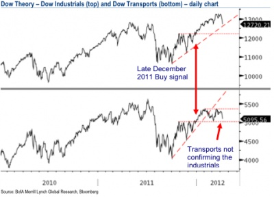 The Transports did not confirm the recent move up in the Dow Industrials.