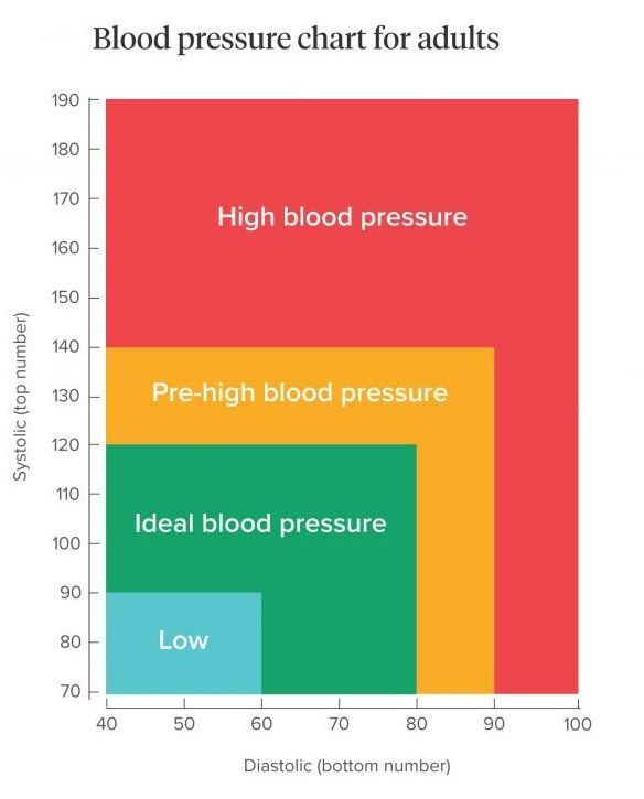Creative tricks blood pressure remedies to get blood pressure chart