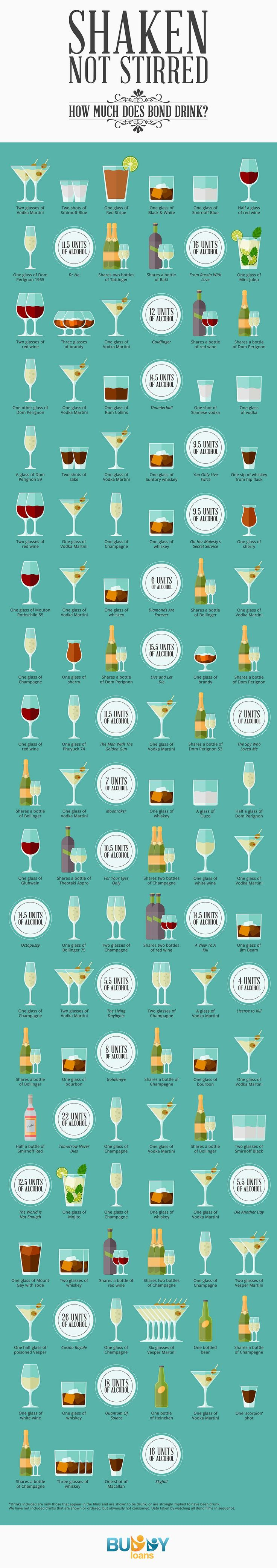 A Complete Guide To Bond's Drinking Habits | ShortList Magazine