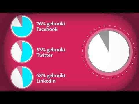 Social Media, gebruik het slim! (voorbeeld Avans Hogeschool)
