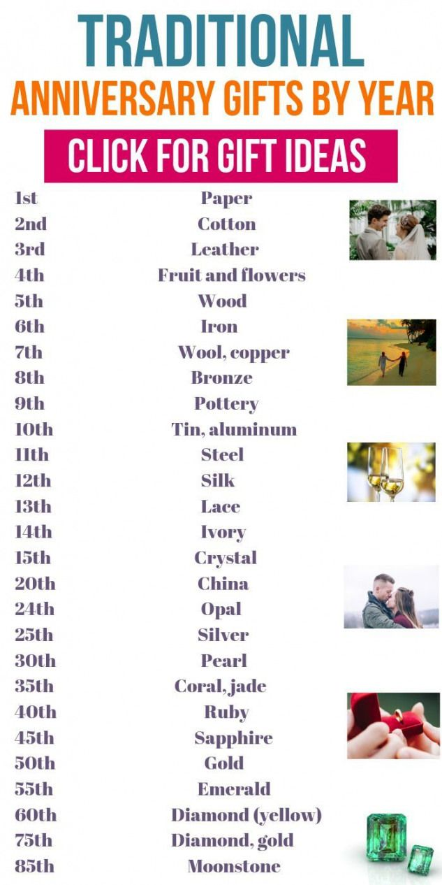 Wedding Anniversary Gifts By Year Traditional Wedding