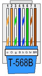color coding cat 5e and cat 6 cable straight through and ... rj45 wiring pattern cat5 wiring pattern