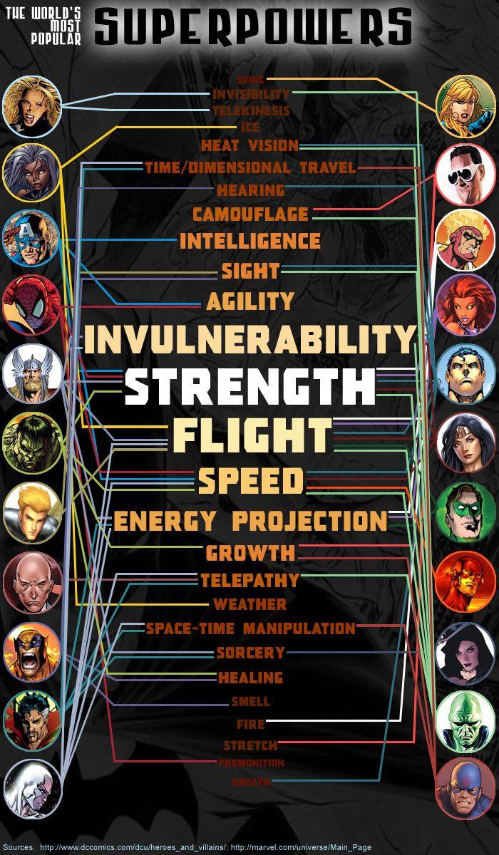 Los Superpoderes más Comunes del Mundo | The World's Most Popular Superpowers