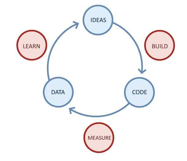 http://marcogandra.blogspot.com/2012/01/o-que-e-lean-startup.html