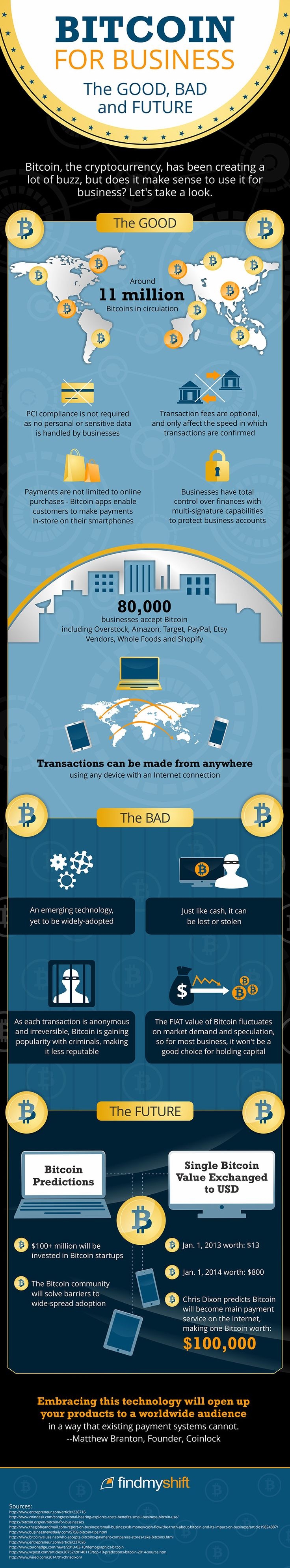 bitcoin-infographic-the-good-the-bad-and-the-future
