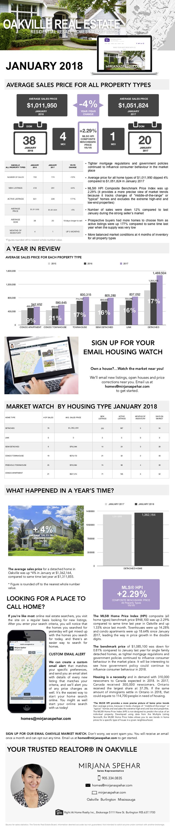JANUARY 2018 Tighter mortgage regulations and government policy continue to influence consumer behaviour. Check out this month's blog for more information about Oakville's real estate market, housing sales prices and more.