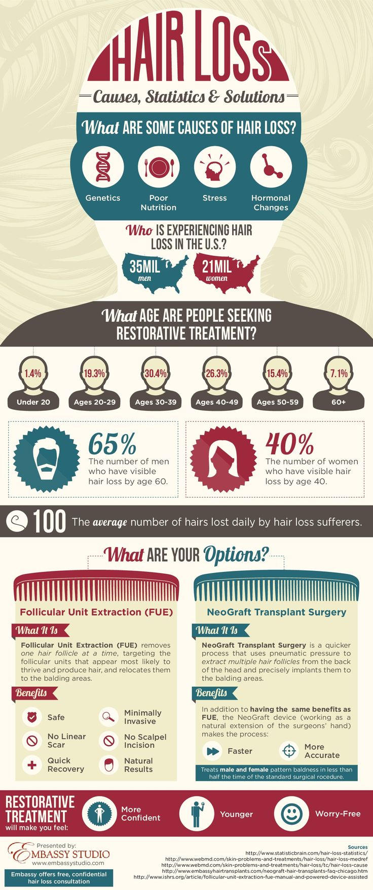 Hairloss - Causes, Statistics and Solutions