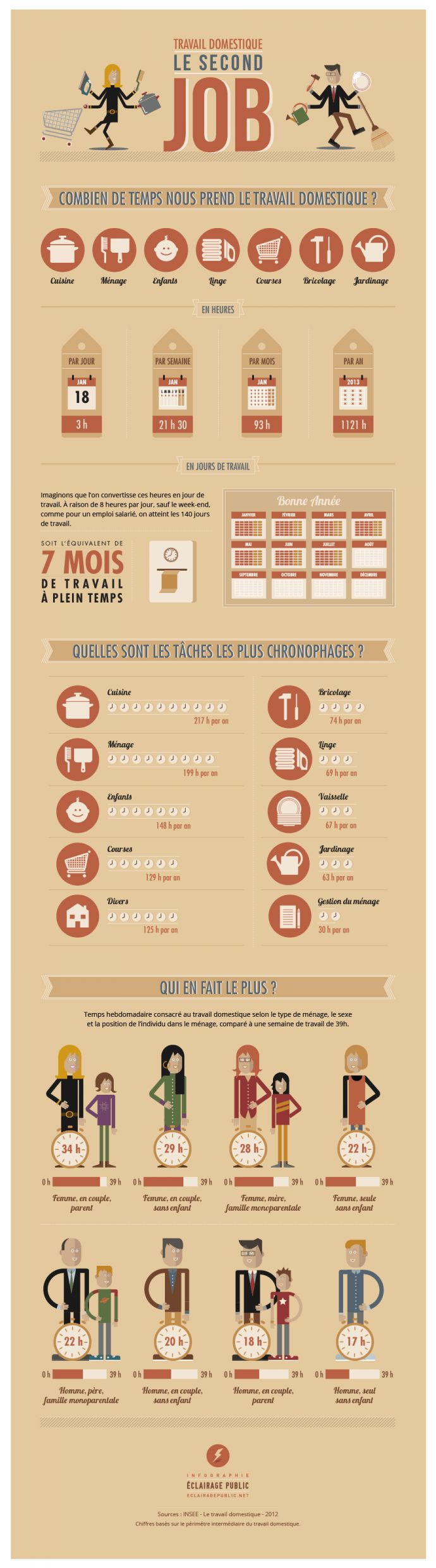 infographie taches menageres -