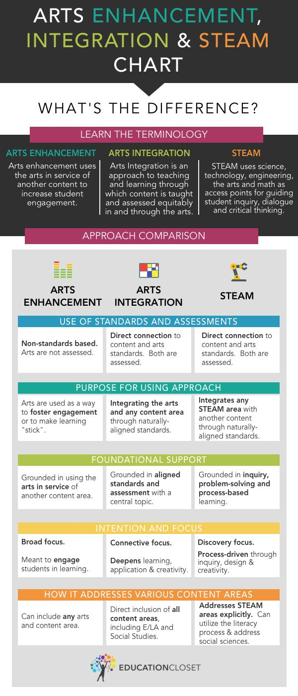 What's the difference between Arts Integration and STEAM? Really helpful chart from artsintegrationconference.com