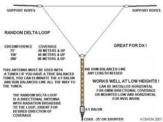 ANTENNAS & AERIALS 4 - Notes and Queries - Amateur Radio by M0MTJ, Antenna…