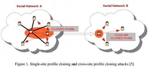 International Journal of Network Security & Its Applications (IJNSA)     ISSN 0974 - 9330 (Online); 0975 - 2307 (Print)    Volume 6, Number 1 January 2014    An IAC Approach for Detecting Profile Cloning in Online Social Networks    MortezaYousefi Kharaji, Mazandaran University of Science and Technology, Iran and FatemehSalehi Rizi, Sheikhbahaee University of Isfahan, Iran To visit full article :     http://airccse.org/journal/nsa/6114nsa07.pdf