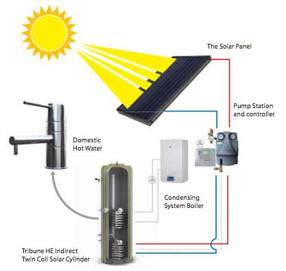 A diagram showing how a typical solar thermal system is set up