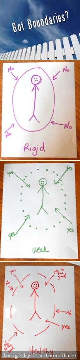 """Boundary Drawings - Knowing when to say """"yes"""" and how to say """"no"""" can often be a challenge for people. Often, people do not understand how boundaries work. This directive helps to define, highlight, and then create the establishment of healthy boundaries/limits. If there were ever an art therapy directive that makes a HUGE difference, this directive would be IT!"""