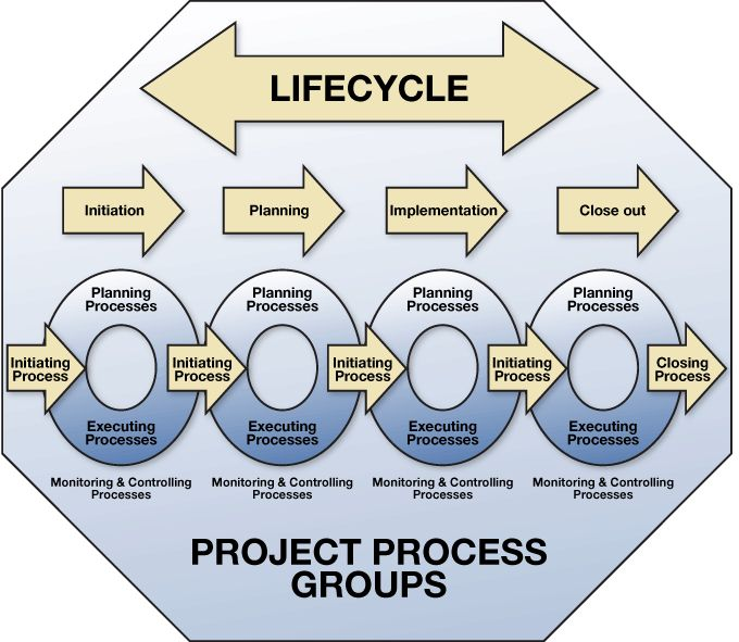 life cycle of a group ©family economics & financial education—revised may 2010—personal finance unit—life cycle of financial planning—page 1 funded by a grant from take charge.