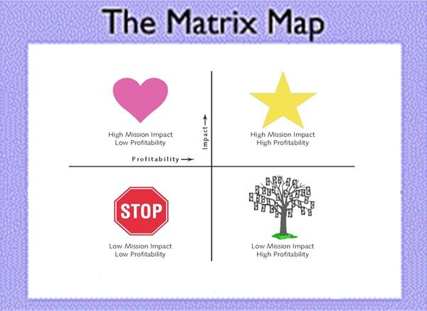 The Matrix Map A Powerful Tool For Mission Focused