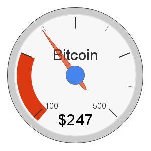 Current BTCUSD price