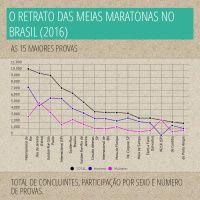 Infographic: As Meias Maratonas no Brasil (2016)