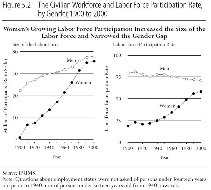 Women in the Workplace Essay Sample